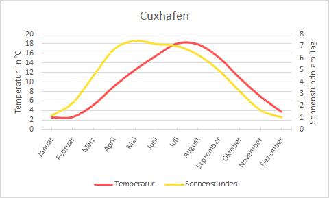 Wetter Cuxhafen